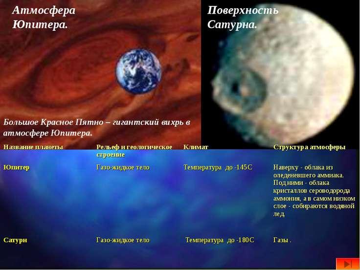 Атмосфера Юпитера. Большое Красное Пятно – гигантский вихрь в атмосфере Юпите...