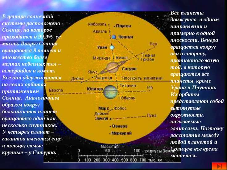 В центре солнечной системы расположено Солнце, на которое приходится в 99,9%...