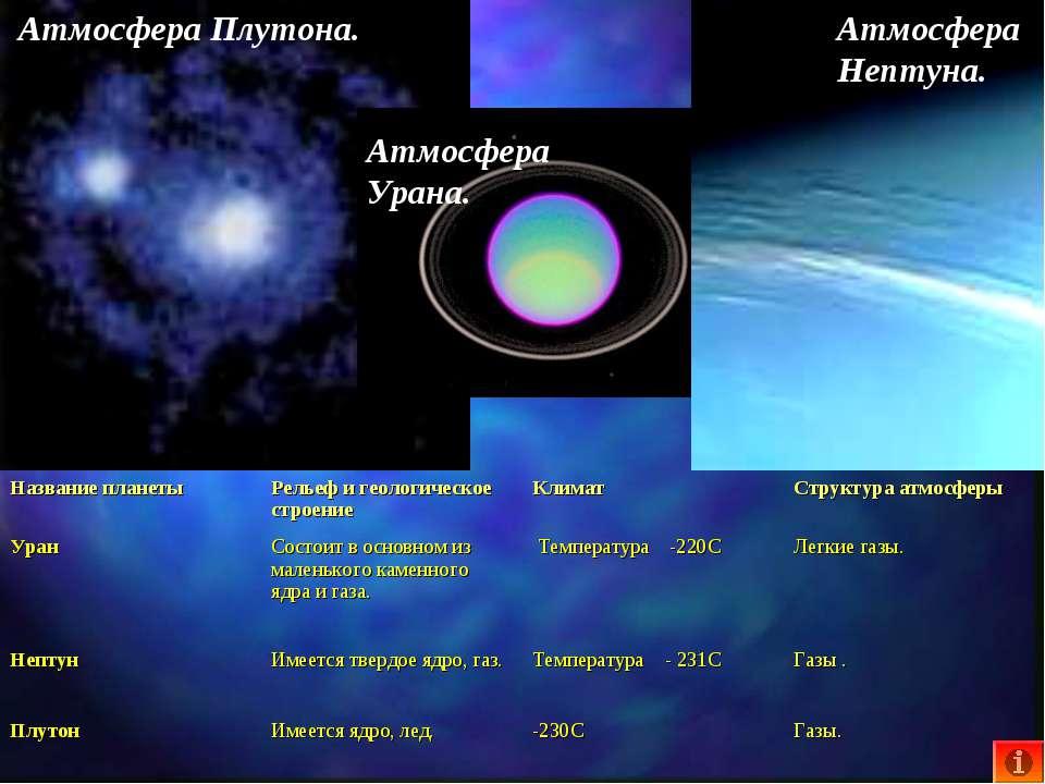 Атмосфера Плутона. Атмосфера Нептуна. Атмосфера Урана. Название планеты Релье...