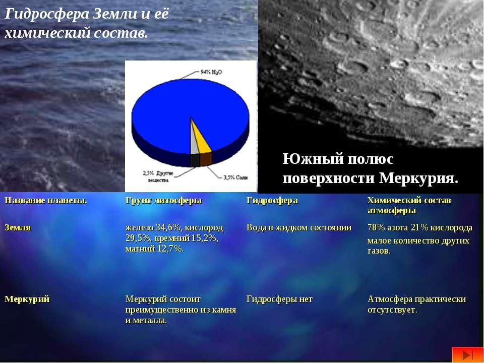 Гидросфера Земли и её химический состав. Южный полюс поверхности Меркурия. На...
