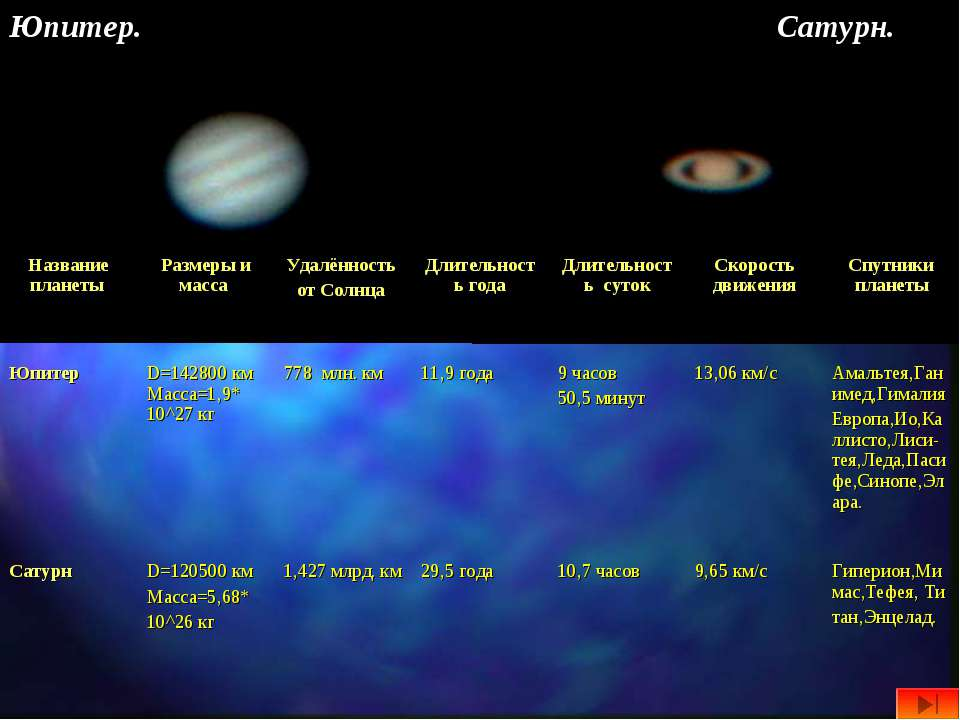 Юпитер. Сатурн. Название планеты Размеры и масса Удалённость от Солнца Длител...