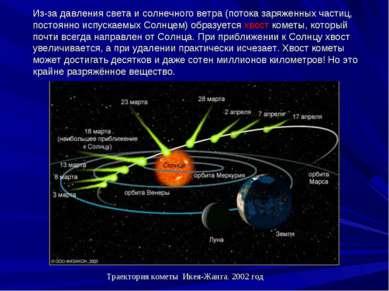 Из-за давления света и солнечного ветра (потока заряженных частиц, постоянно ...
