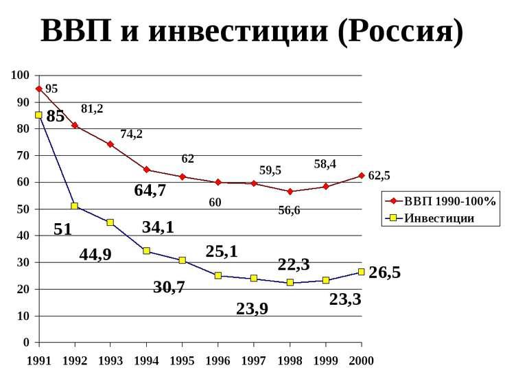 ВВП и инвестиции (Россия)