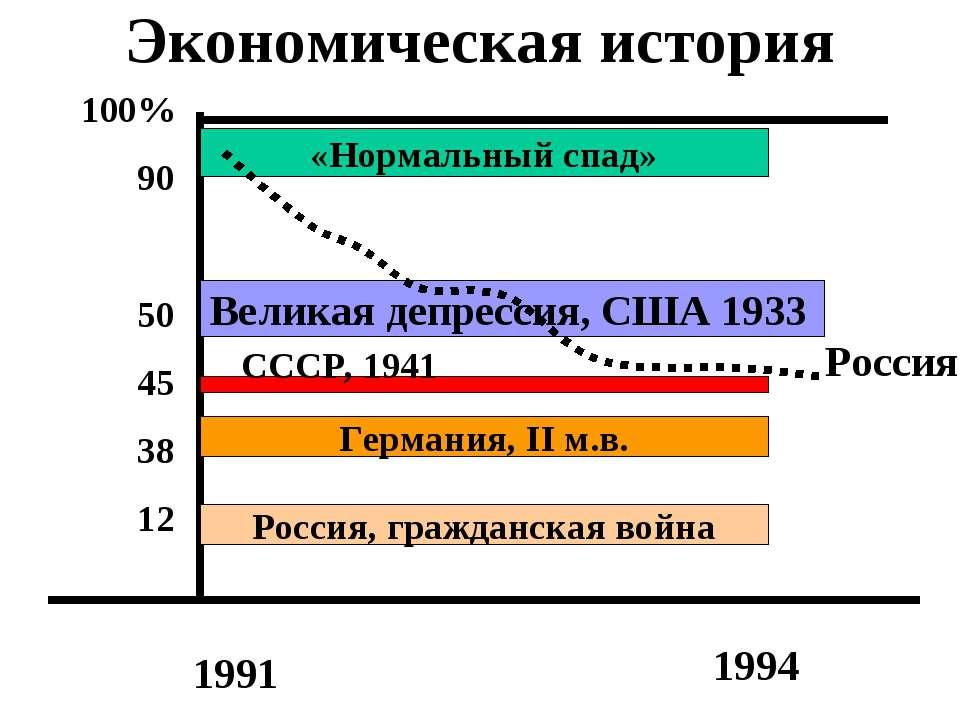 Экономическая история «Нормальный спад» Великая депрессия, США 1933 Германия,...