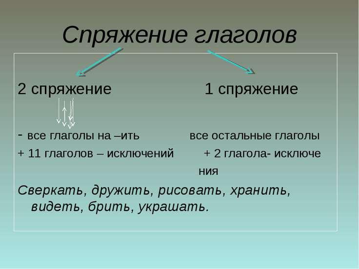 Спряжение глаголов 2 спряжение 1 спряжение - все глаголы на –ить все остальны...