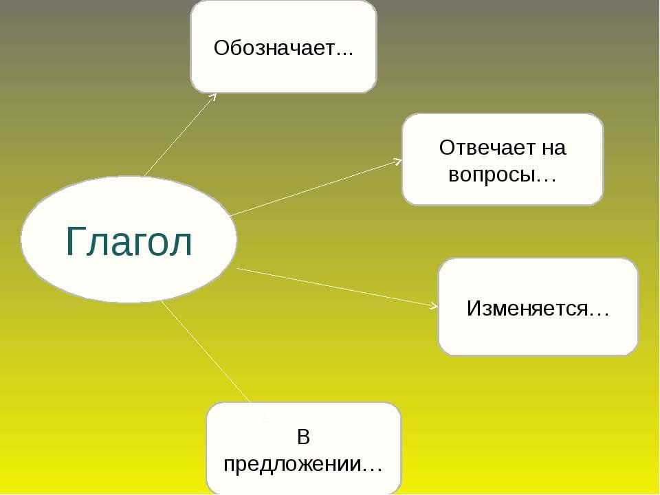 Глагол Изменяется… В предложении… Обозначает... Отвечает на вопросы…