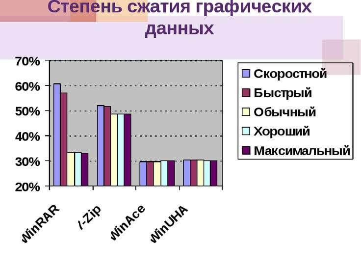 Степень сжатия графических данных