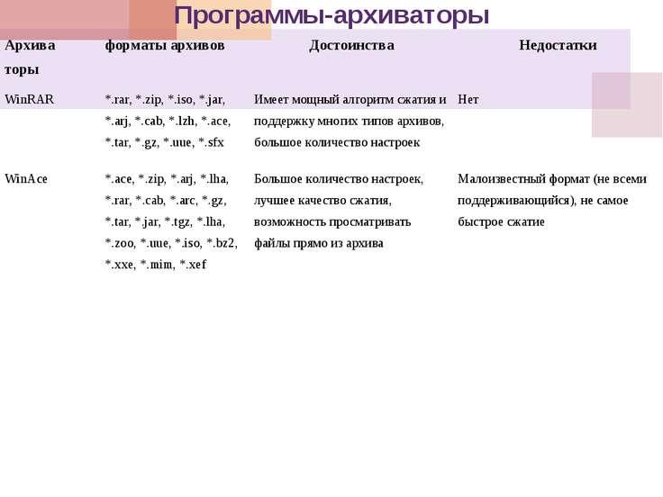 Программы-архиваторы Архива торы форматы архивов Достоинства Недостатки WinRA...