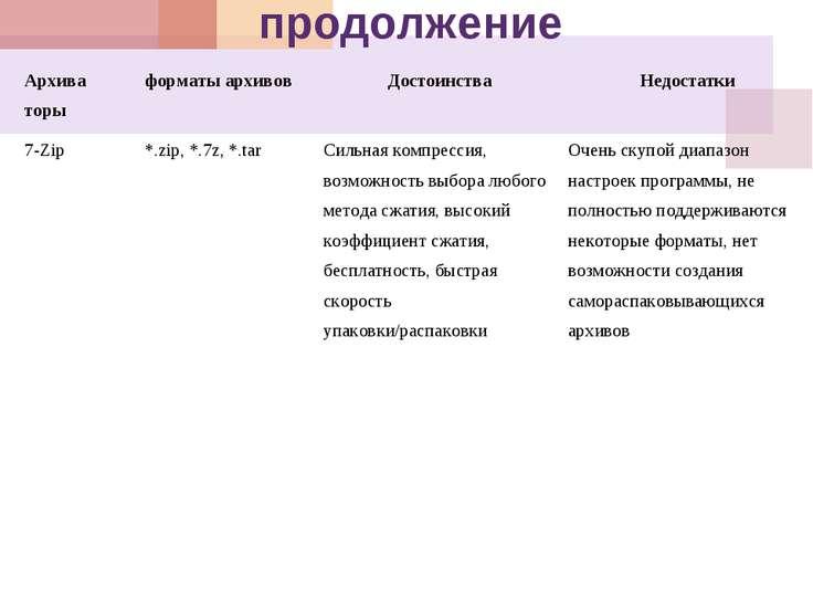 продолжение Архива торы форматы архивов Достоинства Недостатки 7-Zip *.zip, *...