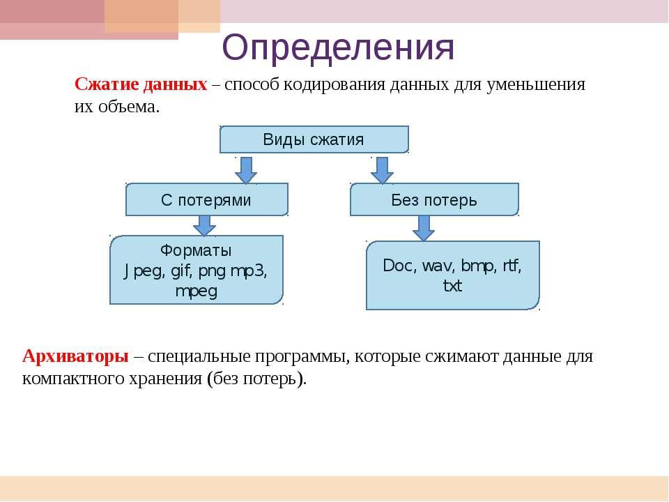 Определения Архиваторы – специальные программы, которые сжимают данные для ко...