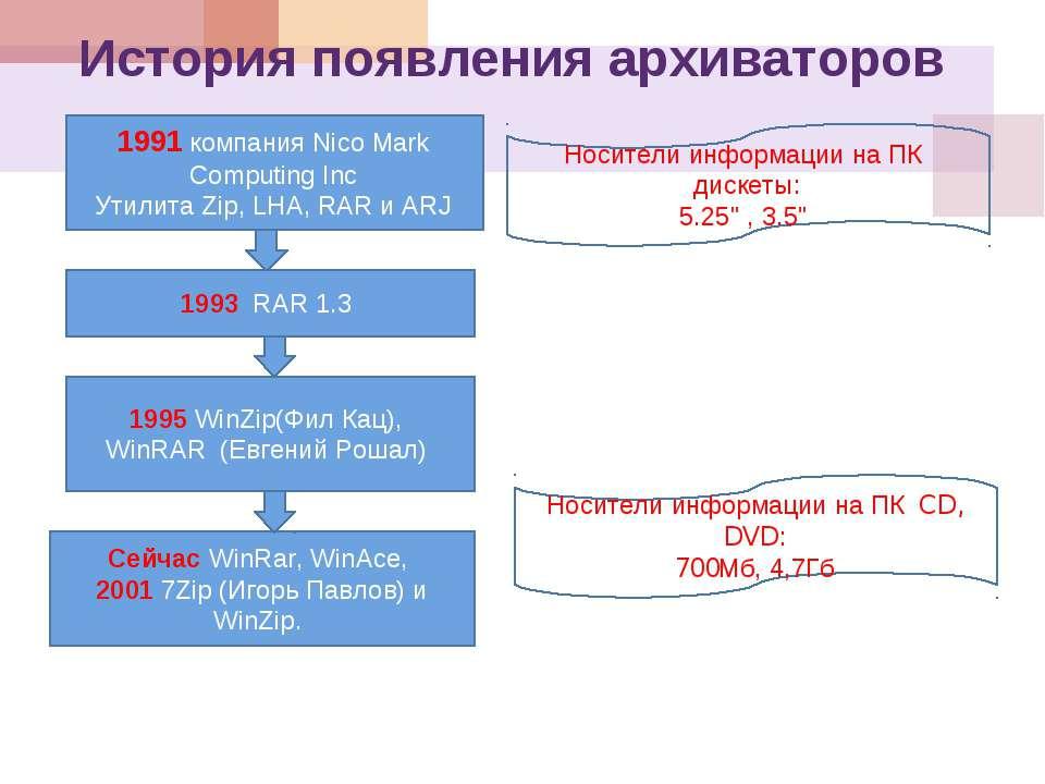 История появления архиваторов 1991 компания Nico Mark Computing Inc Утилита Z...