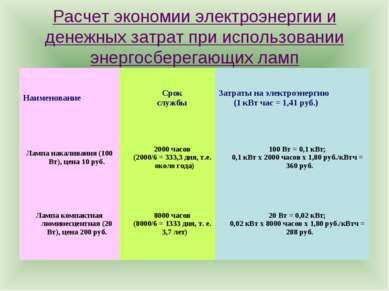 Расчет экономии электроэнергии и денежных затрат при использовании энергосбер...