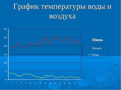 График температуры воды и воздуха Июнь