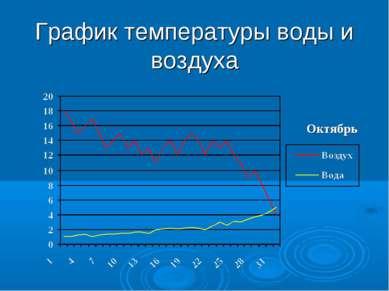 График температуры воды и воздуха Октябрь