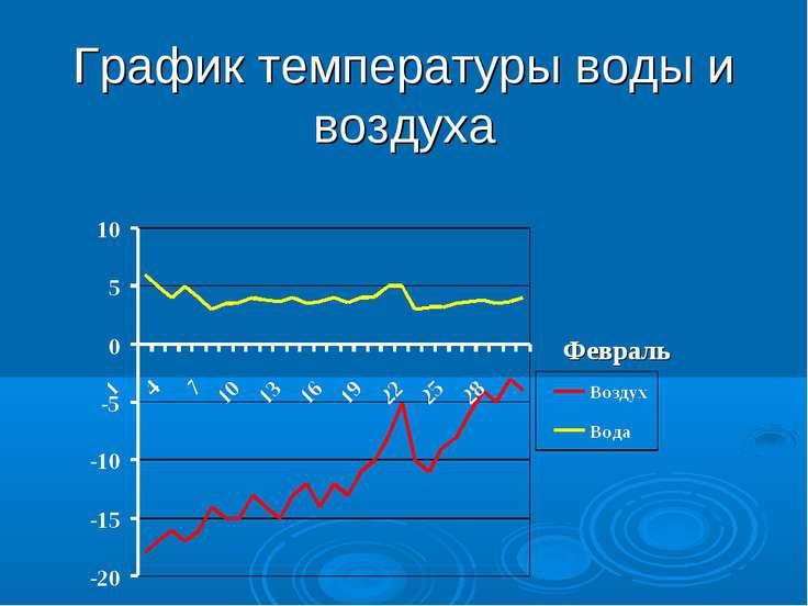 График температуры воды и воздуха Февраль