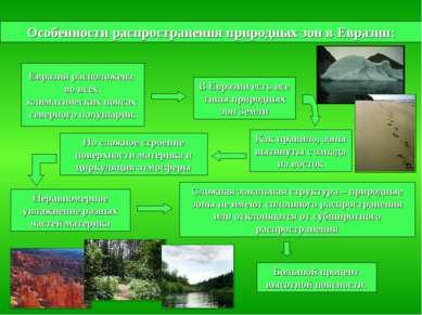 Особенности распространения природных зон в Евразии: Евразия расположена во в...