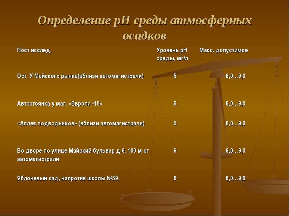 Определение рН среды атмосферных осадков