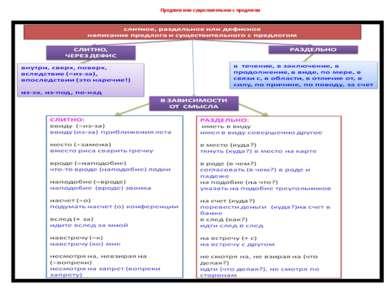 Предлоги или существительное с предлогом