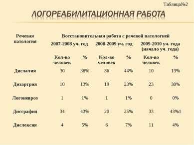 Таблица№2 Речевая патология Восстановительная работа с речевой патологией 200...