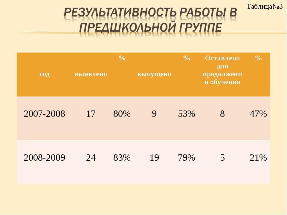 Таблица№3 год выявлено % выпущено % Оставлено для продолжения обучения % 2007...