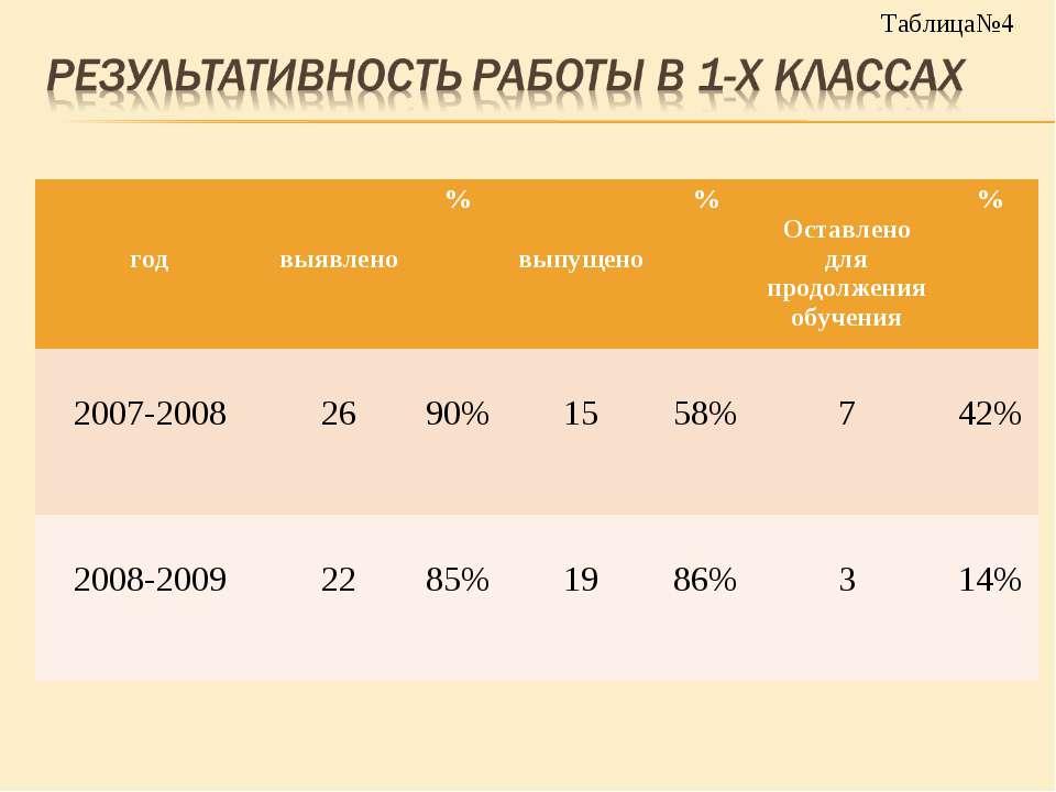 Таблица№4 год выявлено % выпущено % Оставлено для продолжения обучения % 2007...