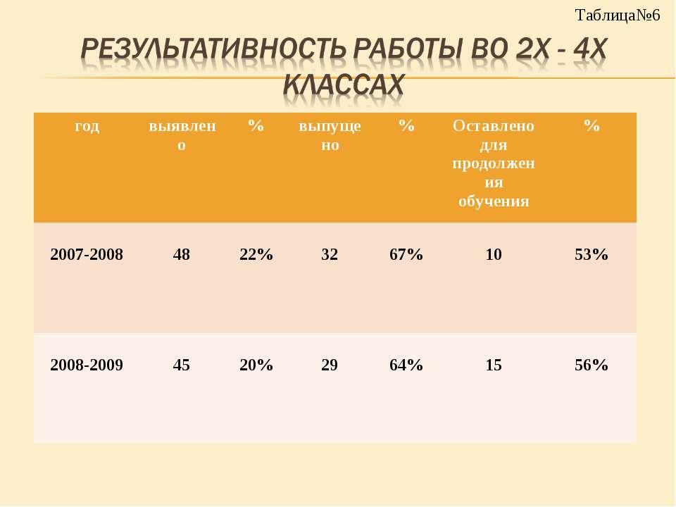 Таблица№6 год выявлено % выпущено % Оставлено для продолжения обучения % 2007...