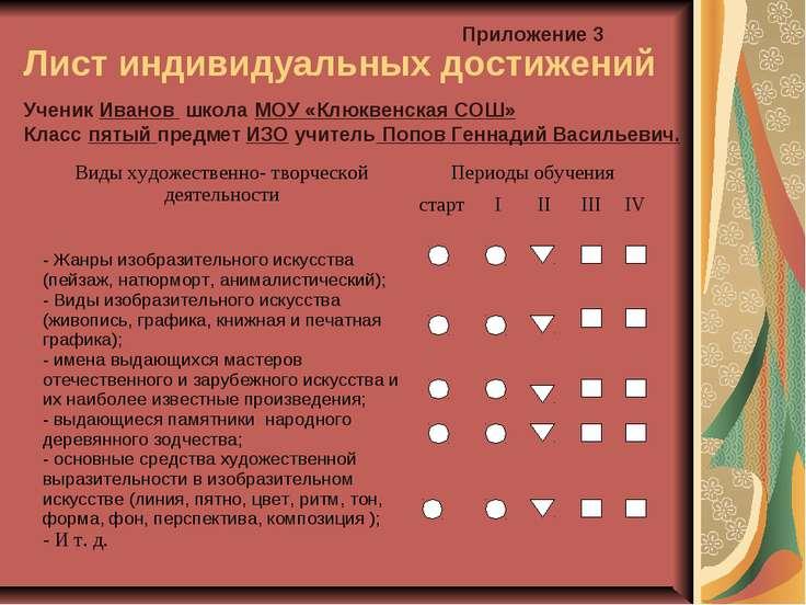 Лист индивидуальных достижений Приложение 3 Ученик Иванов школа МОУ «Клюквенс...