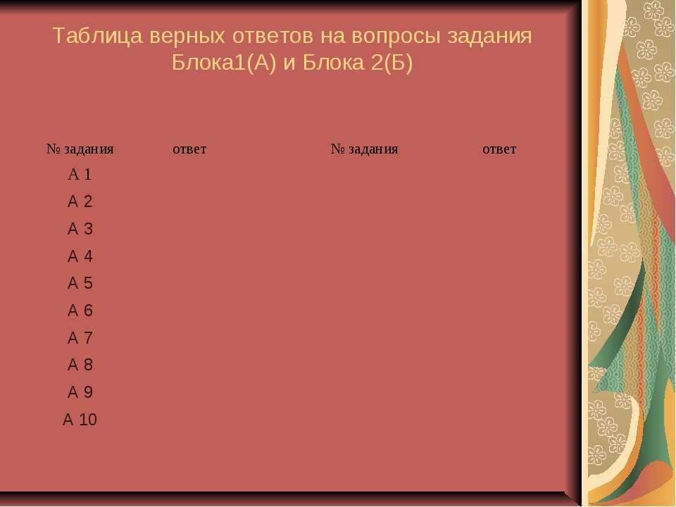 Таблица верных ответов на вопросы задания Блока1(А) и Блока 2(Б)