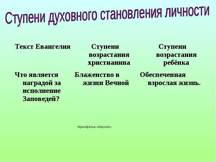 Мультфильм «Морозко»