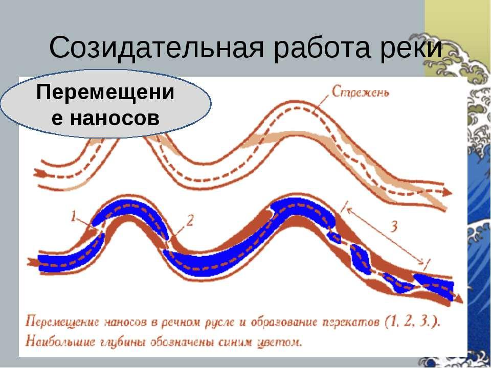 Созидательная работа реки Перемещение наносов