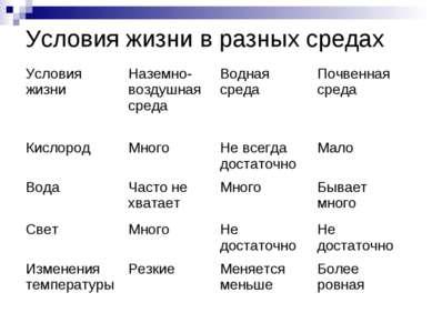 Условия жизни в разных средах