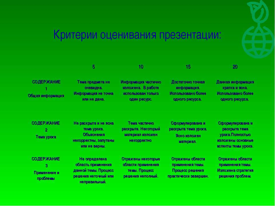 Критерии оценивания презентации: 5 10 15 20 СОДЕРЖАНИЕ 1 Общая информация Тем...