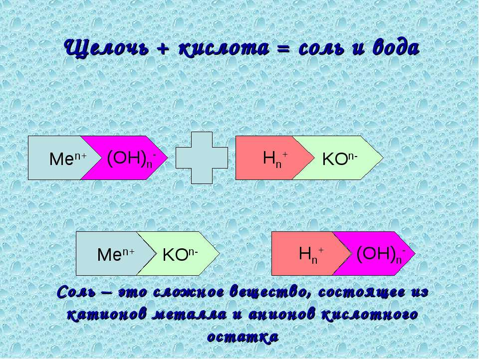 Щелочь + кислота = соль и вода Men+ (OH)n- Hn+ KOn- Соль – это сложное вещест...