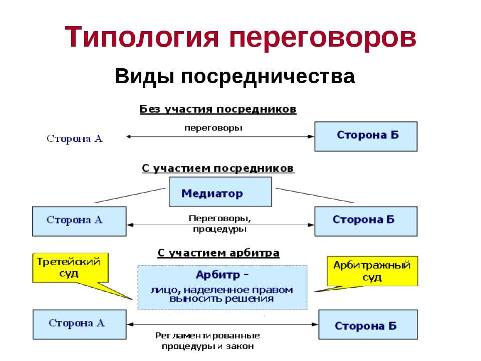 Типология переговоров Виды посредничества