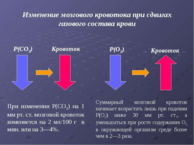 P(CO2) Кровоток P(O2) Кровоток Изменение мозгового кровотока при сдвигах газо...