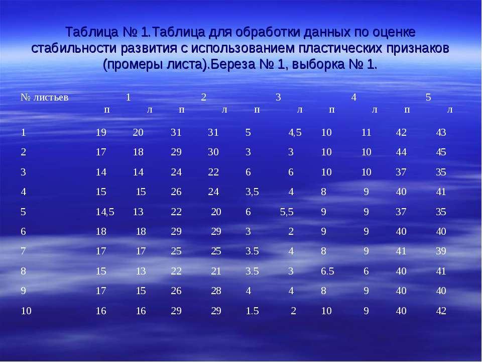 Таблица № 1.Таблица для обработки данных по оценке стабильности развития с ис...