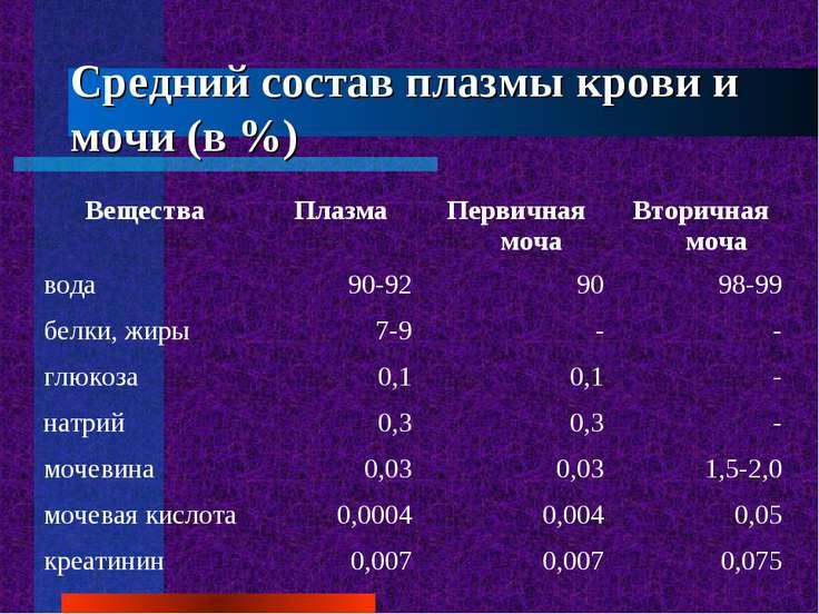 Средний состав плазмы крови и мочи (в %)