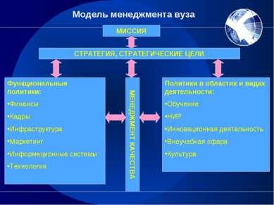 Модель менеджмента вуза МИССИЯ СТРАТЕГИЯ, СТРАТЕГИЧЕСКИЕ ЦЕЛИ Функциональные ...