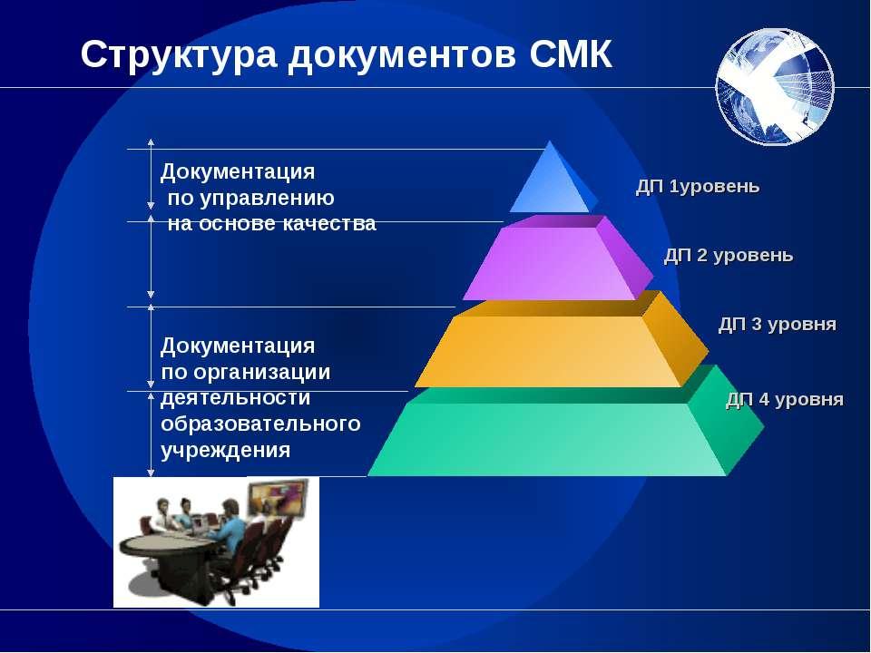 Структура документов СМК Документация по управлению на основе качества Докуме...