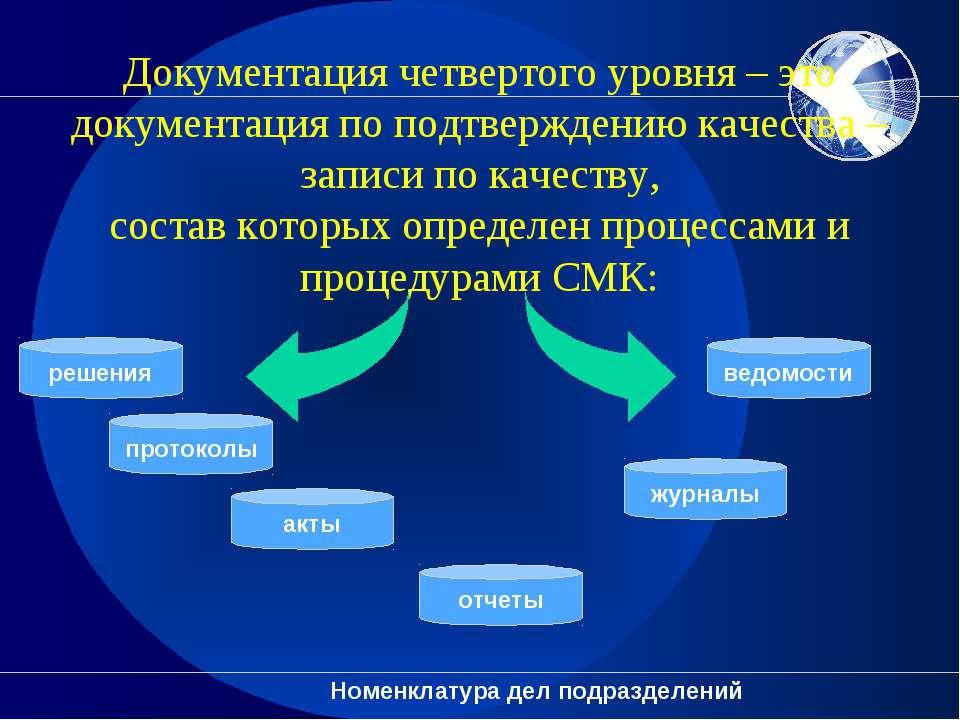 Документация четвертого уровня – это документация по подтверждению качества –...
