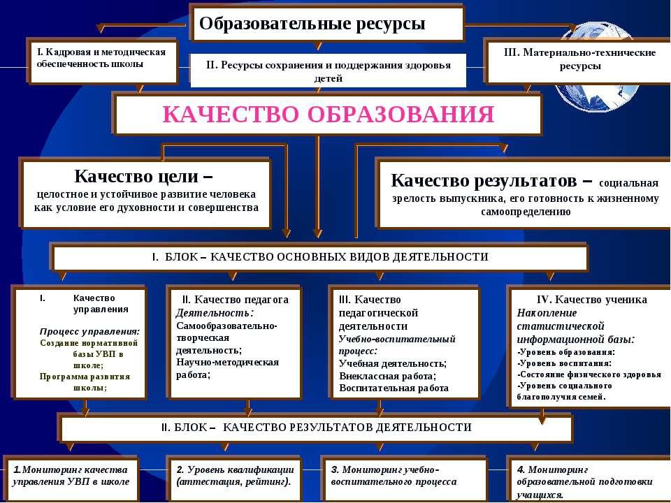 Качество управления Процесс управления: Создание нормативной базы УВП в школе...