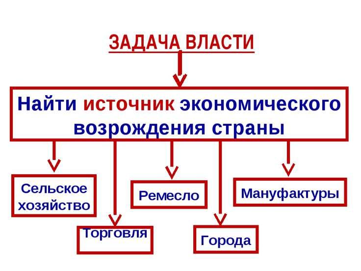 ЗАДАЧА ВЛАСТИ Найти источник экономического возрождения страны Сельское хозяй...