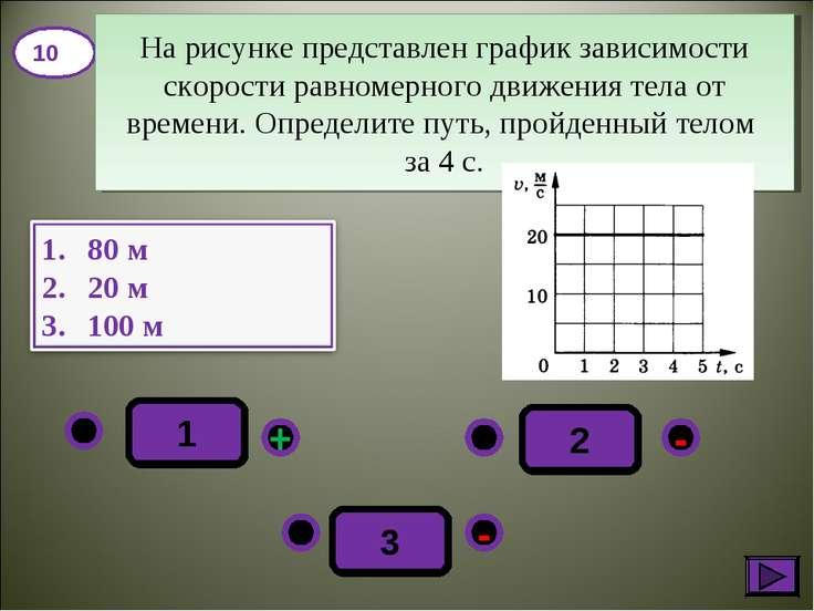 1 - + - 3 2 10 На рисунке представлен график зависимости скорости равномерног...
