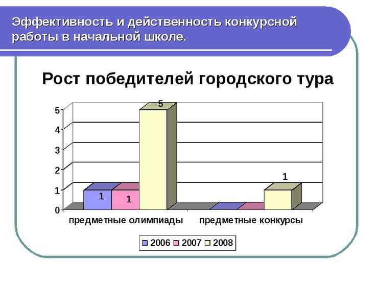 Эффективность и действенность конкурсной работы в начальной школе. Рост побед...