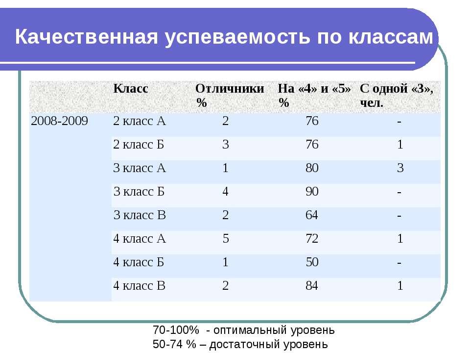 Качественная успеваемость по классам 70-100% - оптимальный уровень 50-74 % – ...