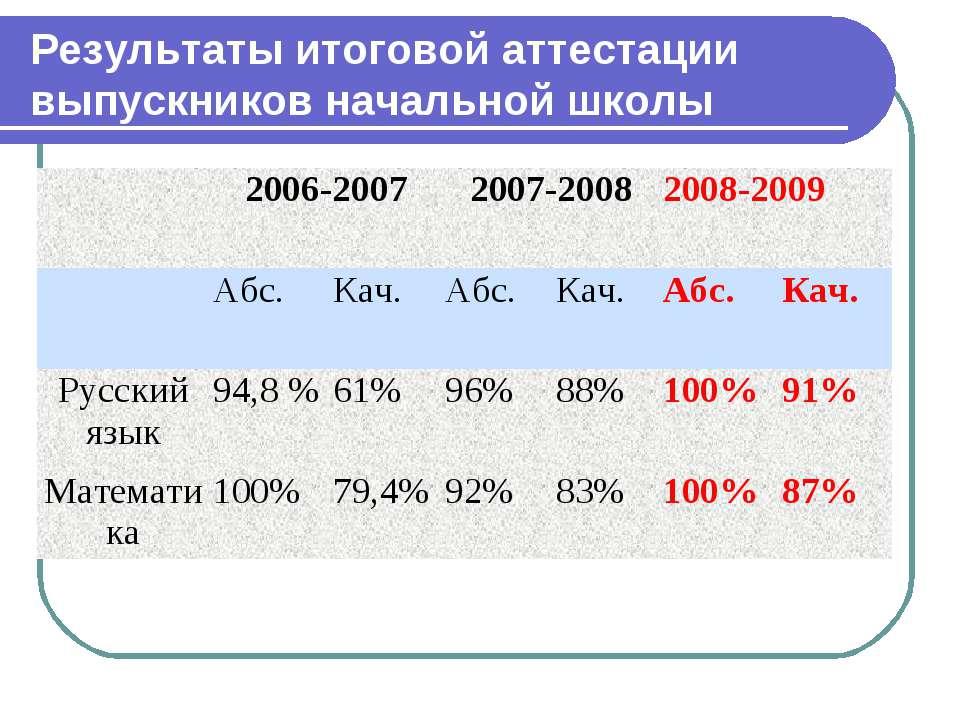 Результаты итоговой аттестации выпускников начальной школы 2006-2007 2007-200...