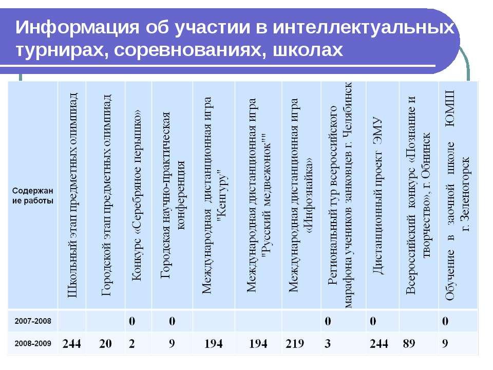 Информация об участии в интеллектуальных турнирах, соревнованиях, школах