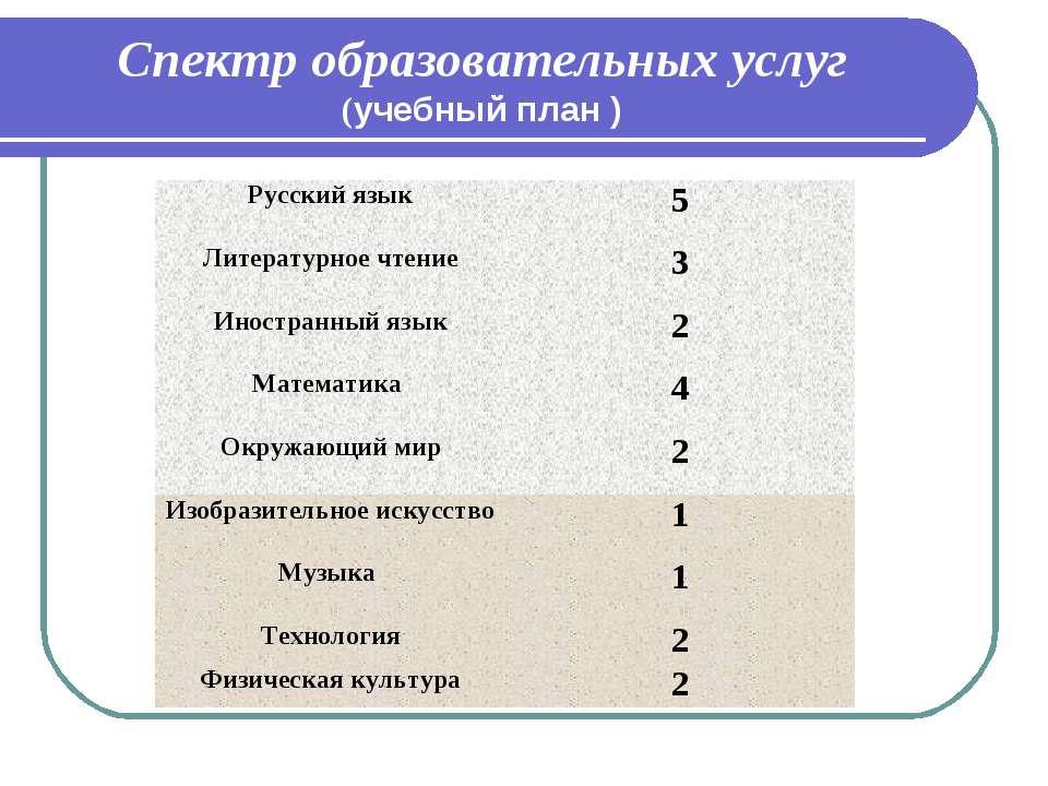 Спектр образовательных услуг (учебный план ) Русский язык 5 Литературное чтен...