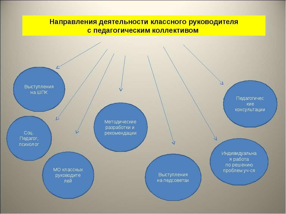 Направления деятельности классного руководителя с педагогическим коллективом ...