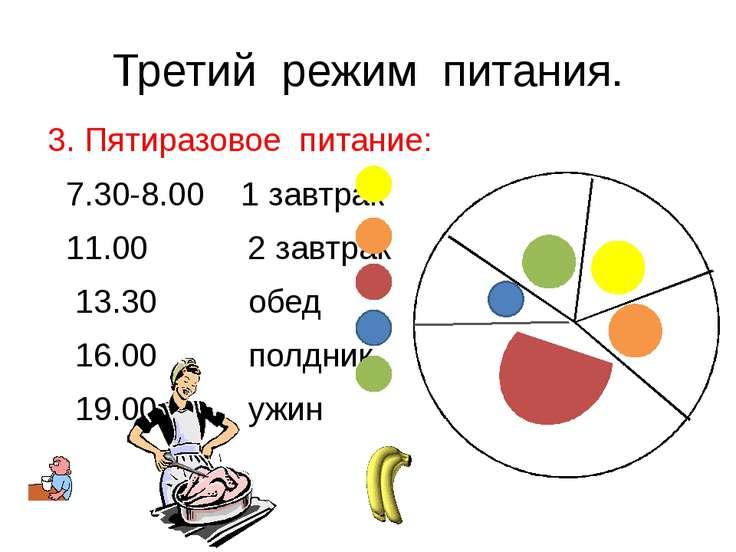 Третий режим питания. 3. Пятиразовое питание: 7.30-8.00 1 завтрак 11.00 2 зав...